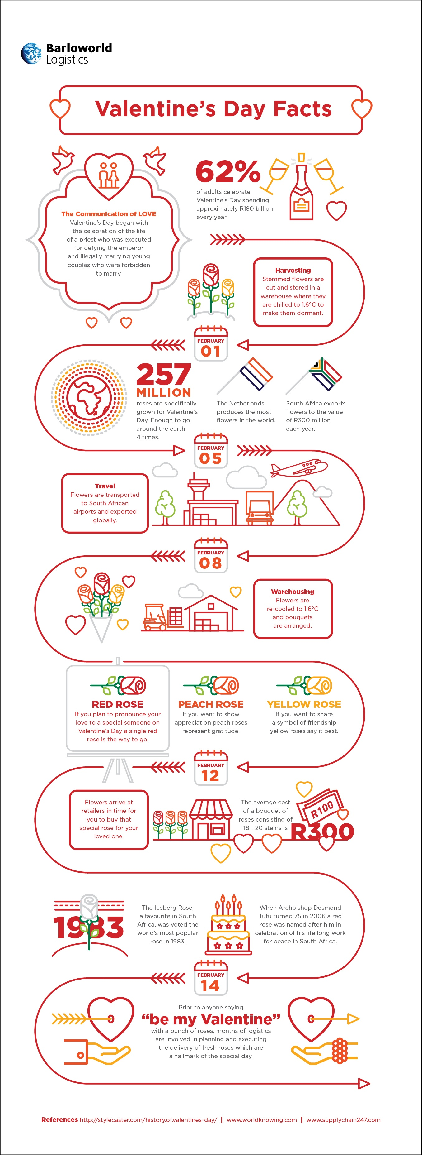 Logistics of life Infographic - Valentine's Day