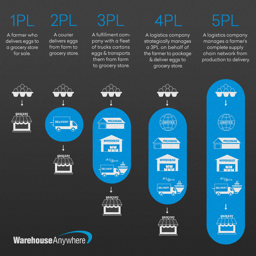 Infographic showing the different PL solutions and what they do